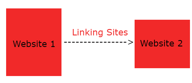 linking websites