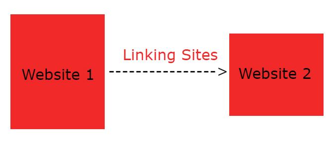 linking websites